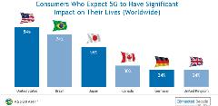 Consumers Who Expect 5G to Have Significant Impact on Their Lives (Worldwide)